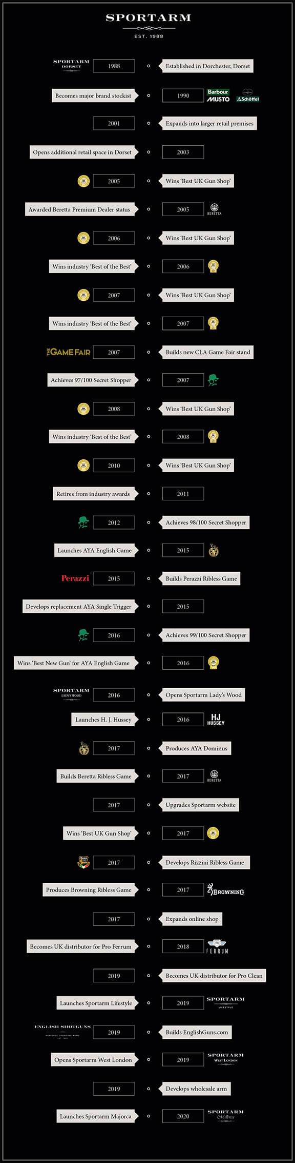 Sportarm Timeline